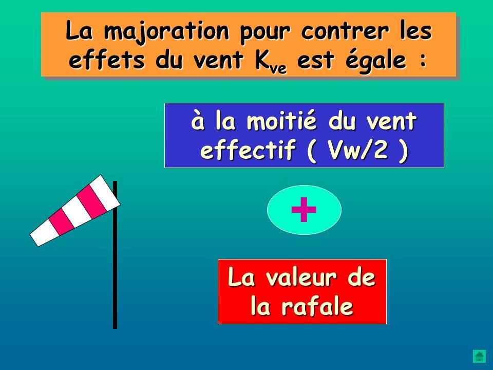 décrochage Cz max La vitesse de décrochage choisie est celle qui correspond à la configuration d'atterrissage Vs. Vs La configuration d'atterrissage s
