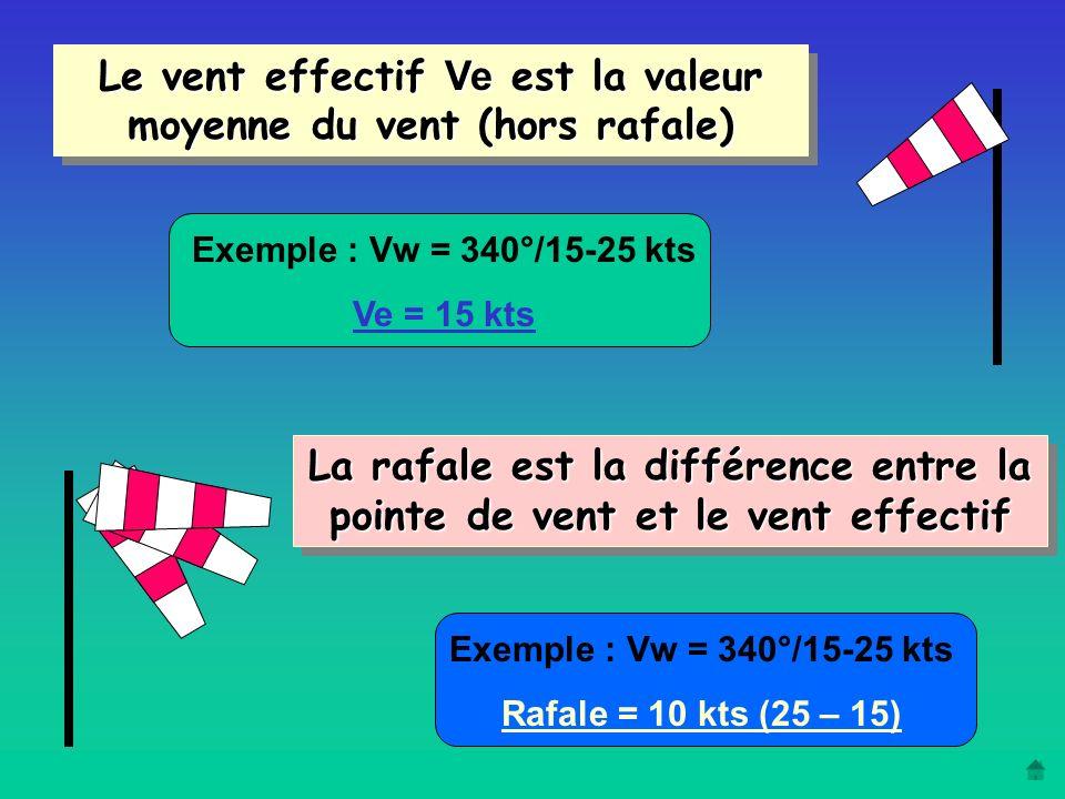 La majoration pour contrer les effets du vent K ve est égale : à la moitié du vent effectif ( Vw/2 ) + La valeur de la rafale