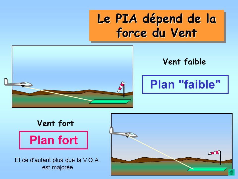 Le PIA dépend du type du planeur de sa finesse maximum… (Pente minimale d'approche) de l'efficacité de ses AF… (Pente maximale d'approche)
