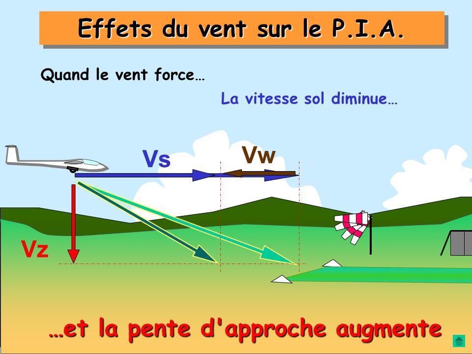 Effets du vent sur le P.I.A. La pente de descente résulte : Vs Vz de la vitesse sol Vs de la vitesse verticale Vz PENTE DE DESCENTE