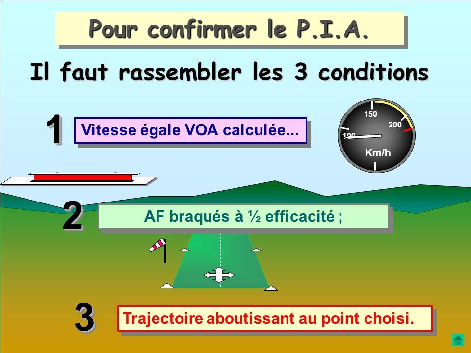 À ce moment, La configuration d'atterrissage doit être pré affichée… … ou confirmée. AF = 1 / 2 efficacité Vi = VOA Km/h 100 150 200