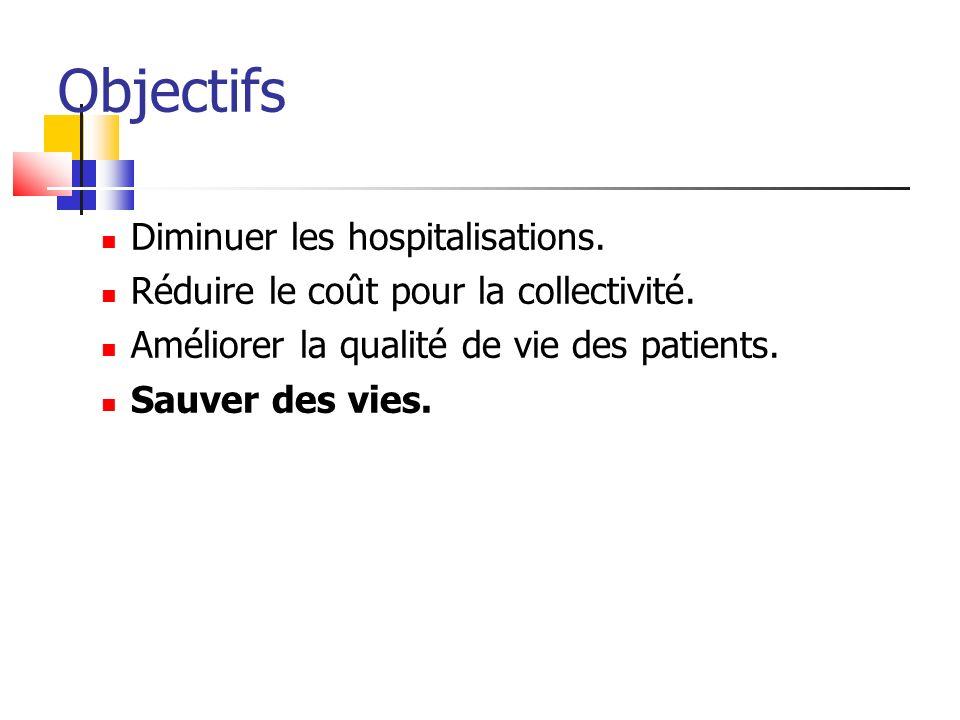 Objectifs Diminuer les hospitalisations. Réduire le coût pour la collectivité. Améliorer la qualité de vie des patients. Sauver des vies.