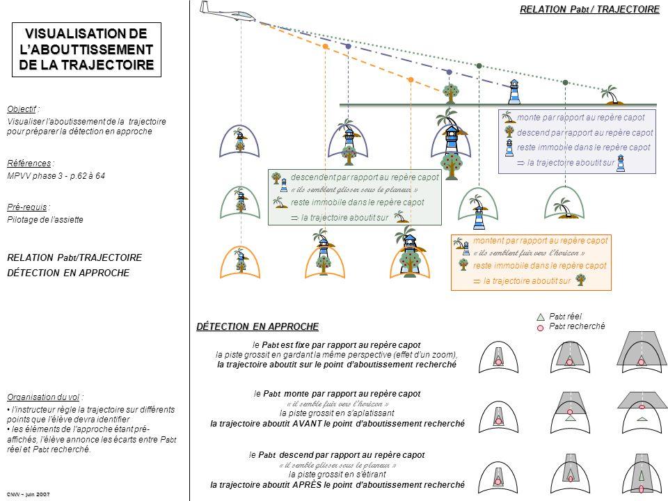VISUALISATION DE LABOUTTISSEMENT DE LA TRAJECTOIRE Visualiser laboutissement de la trajectoire pour préparer la détection en approche Objectif : Références : RELATION P abt /TRAJECTOIRE DÉTECTION EN APPROCHE Pilotage de lassiette Pré-requis : RELATION P abt / TRAJECTOIRE MPVV phase 3 - p.62 à 64 linstructeur règle la trajectoire sur différents points que lélève devra identifier les éléments de lapproche étant pré- affichés, lélève annonce les écarts entre P abt réel et P abt recherché.