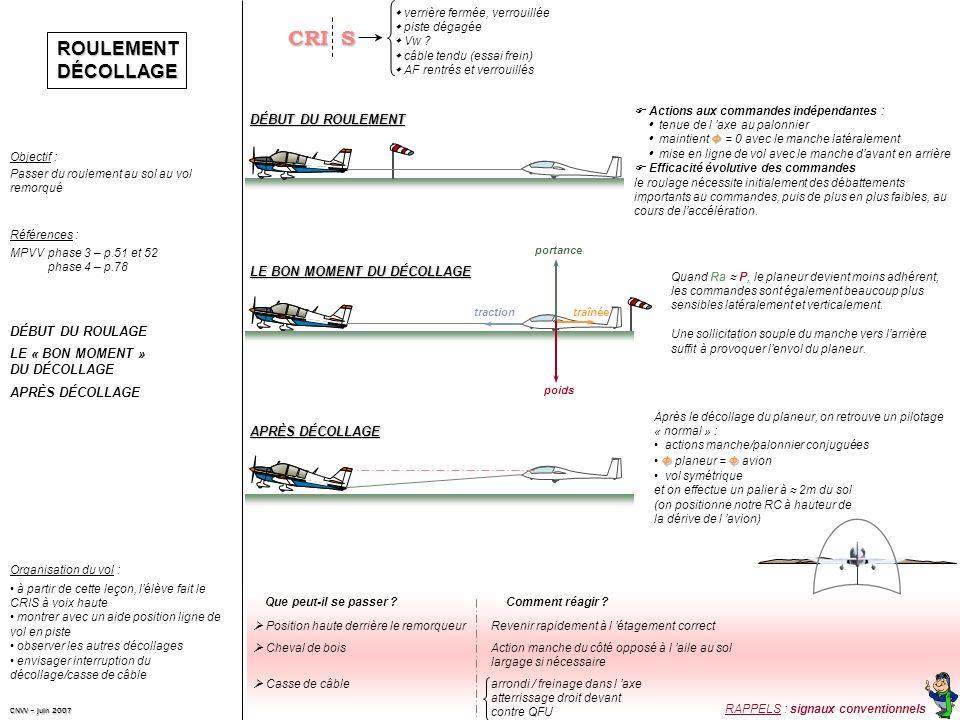 ROULEMENTDÉCOLLAGE Passer du roulement au sol au vol remorqué Objectif : Références : DÉBUT DU ROULAGE LE « BON MOMENT » DU DÉCOLLAGE APRÈS DÉCOLLAGE MPVVphase 3 – p.51 et 52 phase 4 – p.78 à partir de cette leçon, lélève fait le CRIS à voix haute montrer avec un aide position ligne de vol en piste observer les autres décollages envisager interruption du décollage/casse de câble Organisation du vol : DÉBUT DU ROULEMENT LE BON MOMENT DU DÉCOLLAGE APRÈS DÉCOLLAGE Actions aux commandes indépendantes : tenue de l axe au palonnier Φ maintient Φ = 0 avec le manche latéralement mise en ligne de vol avec le manche davant en arrière Efficacité évolutive des commandes le roulage nécessite initialement des débattements importants au commandes, puis de plus en plus faibles, au cours de laccélération.