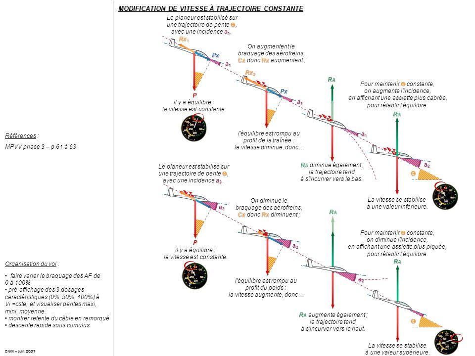 Références : faire varier le braquage des AF de 0 à 100% pré-affichage des 3 dosages caractéristiques (0%, 50%, 100%) à Vi =cste, et visualiser pentes maxi, mini, moyenne.
