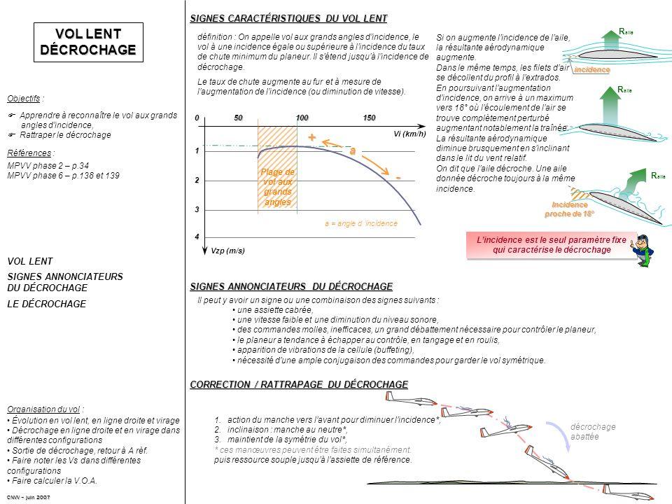 CORRECTION / RATTRAPAGE DU DÉCROCHAGE VOL LENT DÉCROCHAGE Apprendre à reconnaître le vol aux grands angles dincidence, Rattraper le décrochage Objectifs : Références : MPVV phase 2 – p.34 MPVV phase 6 – p.138 et 139 VOL LENT SIGNES ANNONCIATEURS DU DÉCROCHAGE LE DÉCROCHAGE Évolution en vol lent, en ligne droite et virage Décrochage en ligne droite et en virage dans différentes configurations Sortie de décrochage, retour à A rèf.