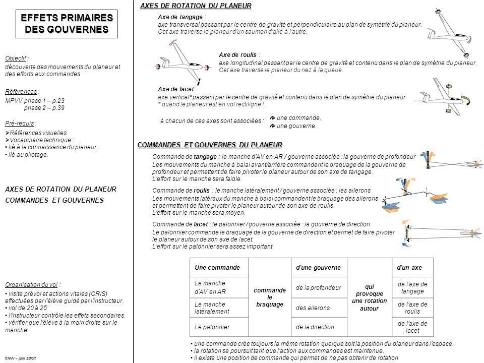 EFFETS PRIMAIRES DES GOUVERNES découverte des mouvements du planeur et des efforts aux commandes Objectif : Références : MPVVphase 1 – p.23 phase 2 – p.39 AXES DE ROTATION DU PLANEUR COMMANDES ET GOUVERNES Pré-requis : AXES DE ROTATION DU PLANEUR CNVV – juin 2007 Organisation du vol : à chacun de ces axes sont associées : une commande, une gouverne.