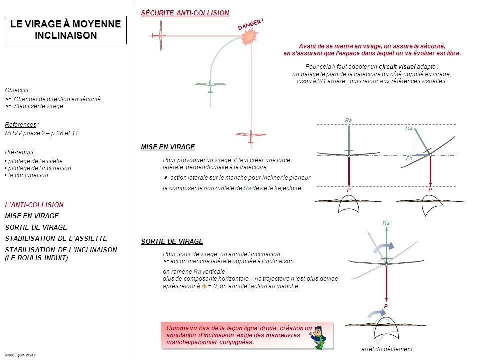 LE VIRAGE À MOYENNE INCLINAISON Changer de direction en sécurité, Stabiliser le virage Objectifs : Références : MPVV phase 2 – p.38 et 41 LANTI-COLLISION MISE EN VIRAGE SORTIE DE VIRAGE STABILISATION DE LASSIETTE STABILISATION DE LINCLINAISON (LE ROULIS INDUIT) pilotage de lassiette pilotage de linclinaison la conjugaison Pré-requis : SÉCURITE ANTI-COLLISION Avant de se mettre en virage, on assure la sécurité, en sassurant que lespace dans lequel on va évoluer est libre.