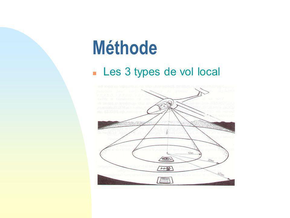 Méthode n Les 3 types de vol local n La technique des 3 tranches n L anticipation 3 solutions : toujours 2 solutions aérologiques et 1dégagement en se