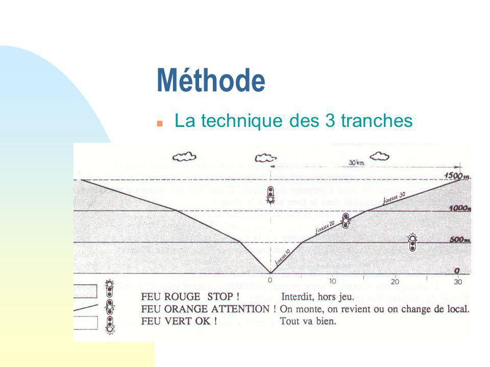 Méthode n Local mesuré finesse 30 par exemple éloignement de 30 Km