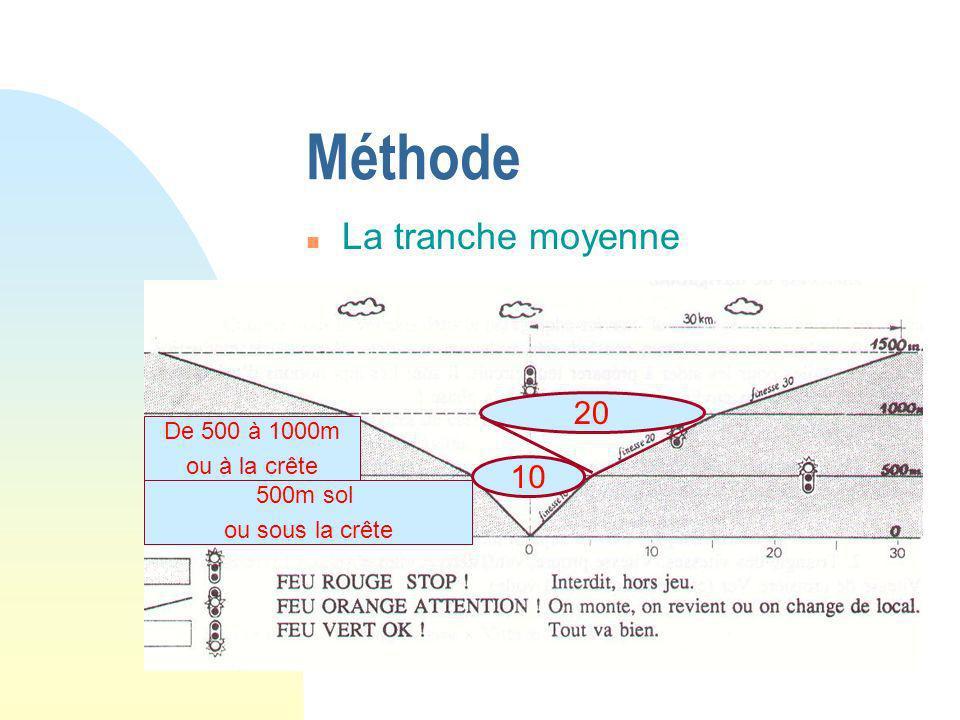 n La tranche moyenne Méthode De 500 à 1000m ou à la crète 20