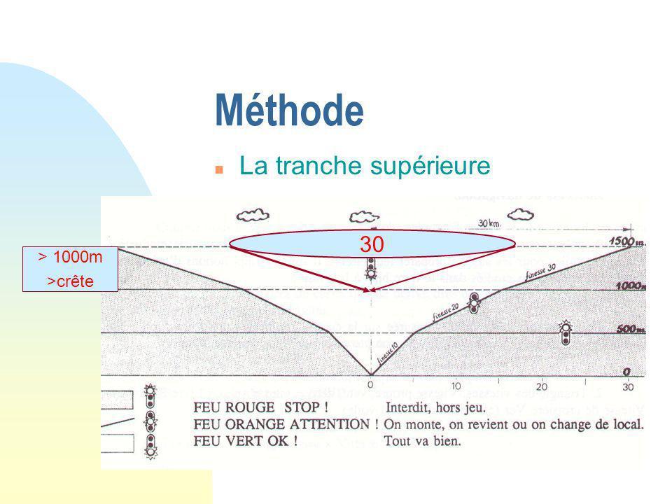 n La tranche moyenne Méthode De 500 à 1000m ou à la crête 20 10 500m sol ou sous la crête