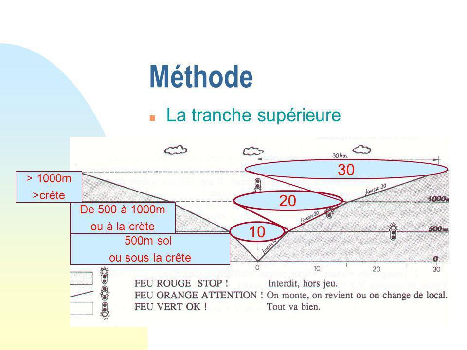 n La tranche supérieure Méthode > 1000m >crête 30