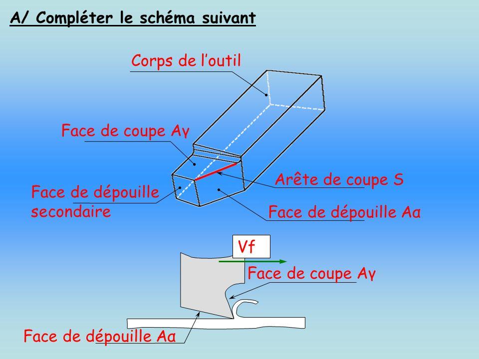 A/ Compléter le schéma suivant Vf Corps de loutil Arête de coupe S Face de coupe Aγ Face de dépouille Aα Face de dépouille secondaire