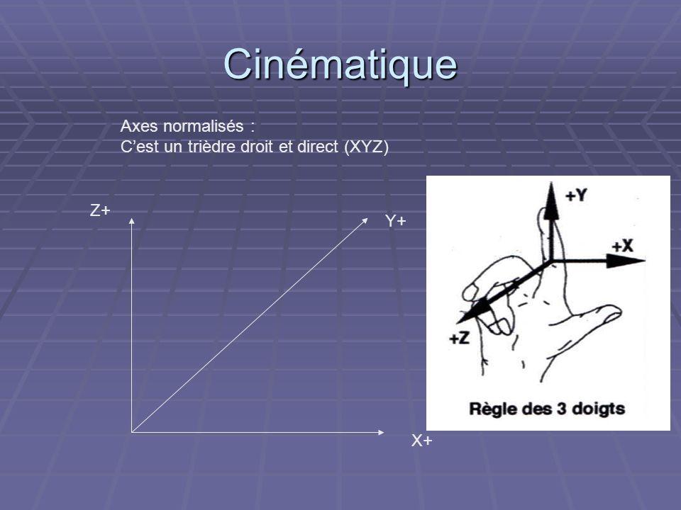 Cinématique Axes normalisés : Cest un trièdre droit et direct (XYZ) X+ Y+ Z+