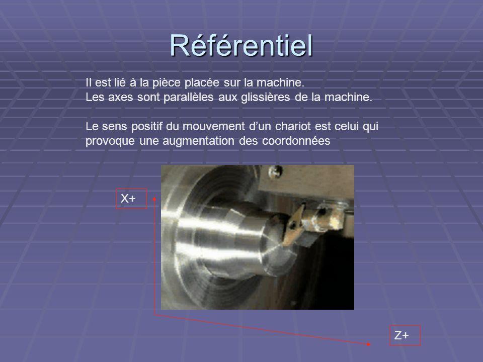 Référentiel Il est lié à la pièce placée sur la machine. Les axes sont parallèles aux glissières de la machine. Le sens positif du mouvement dun chari