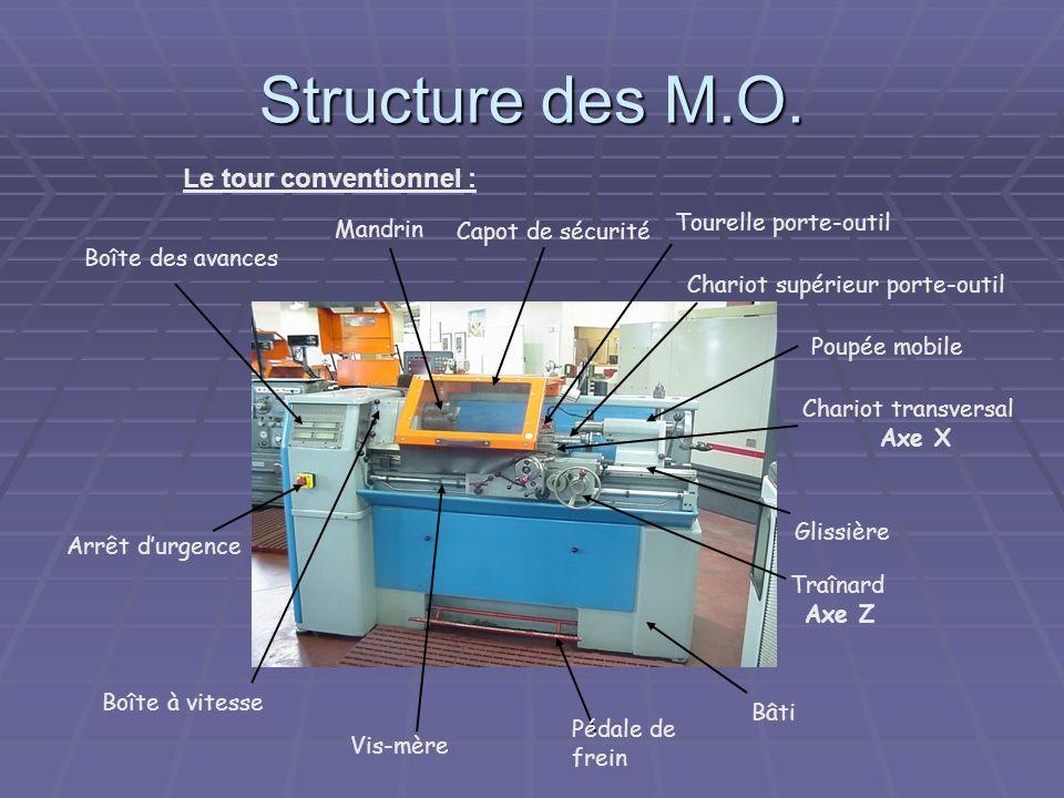 Structure des M.O. Le tour conventionnel : Arrêt durgence Traînard Axe Z Chariot transversal Axe X Chariot supérieur porte-outil Mandrin Capot de sécu
