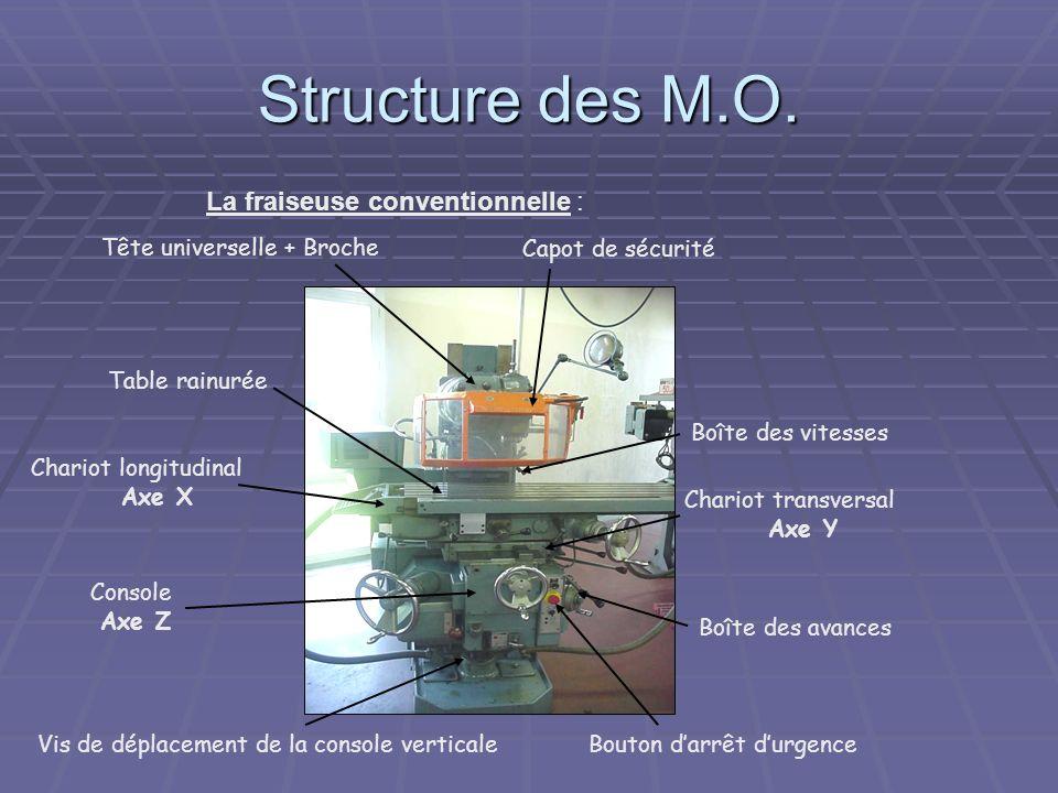 Structure des M.O. La fraiseuse conventionnelle : Tête universelle + Broche Capot de sécurité Table rainurée Chariot longitudinal Axe X Boîte des vite