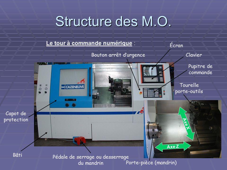 Structure des M.O. Le tour à commande numérique : Bâti Pédale de serrage ou desserrage du mandrin Capot de protection Écran Clavier Pupitre de command