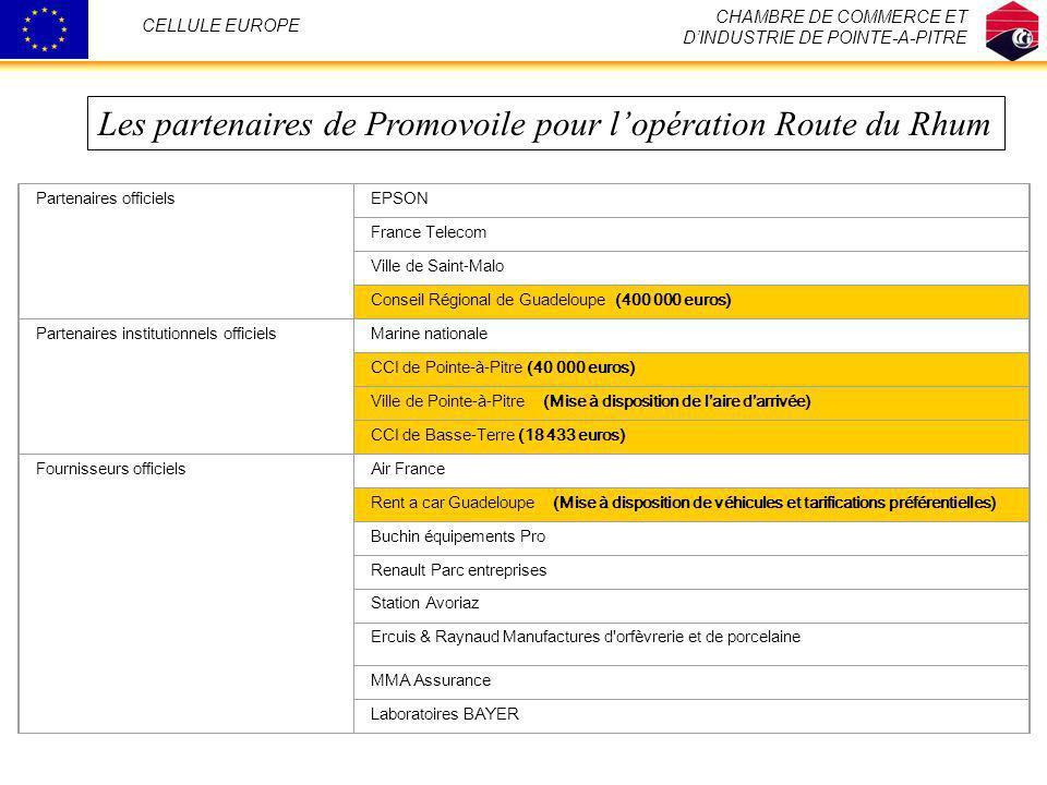 Partenaires officielsEPSON France Telecom Ville de Saint-Malo Conseil Régional de Guadeloupe (400 000 euros) Partenaires institutionnels officielsMari
