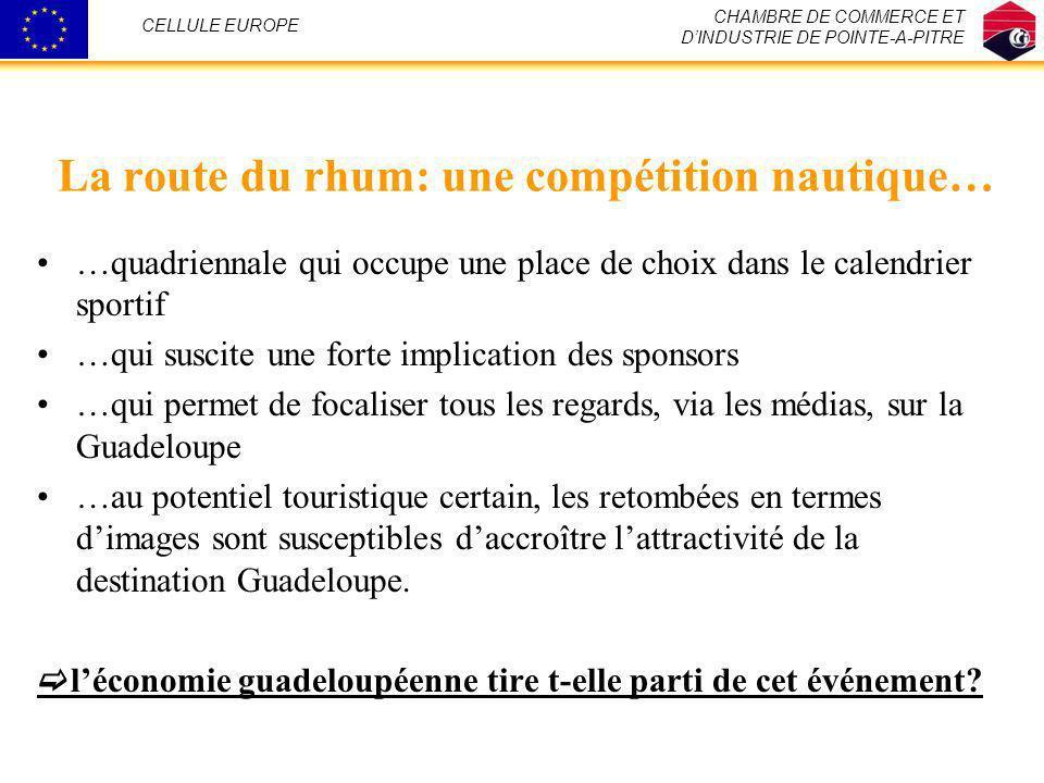 CHAMBRE DE COMMERCE ET DINDUSTRIE DE POINTE-A-PITRE CELLULE EUROPE Nombre de citationsFréquence Excellent13116,9% Bon56673,1% Médiocre617,9% NR162,1% TOTAL774100% Opinion sur limpact de la Route du Rhum sur la promotion de la destination