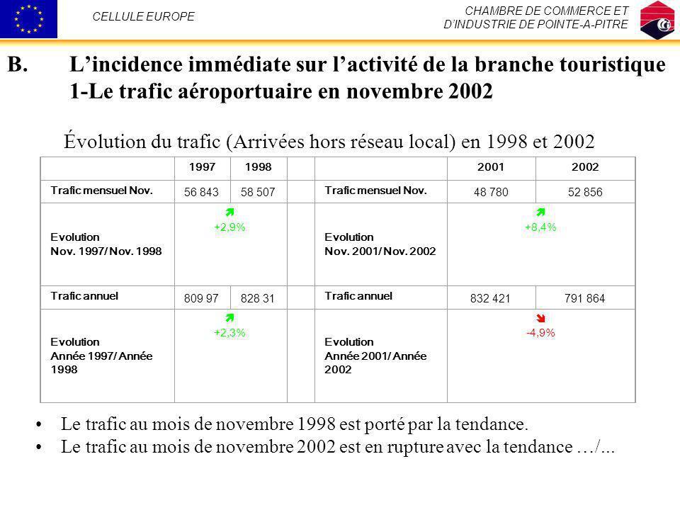 B.Lincidence immédiate sur lactivité de la branche touristique 1-Le trafic aéroportuaire en novembre 2002 Le trafic au mois de novembre 1998 est porté