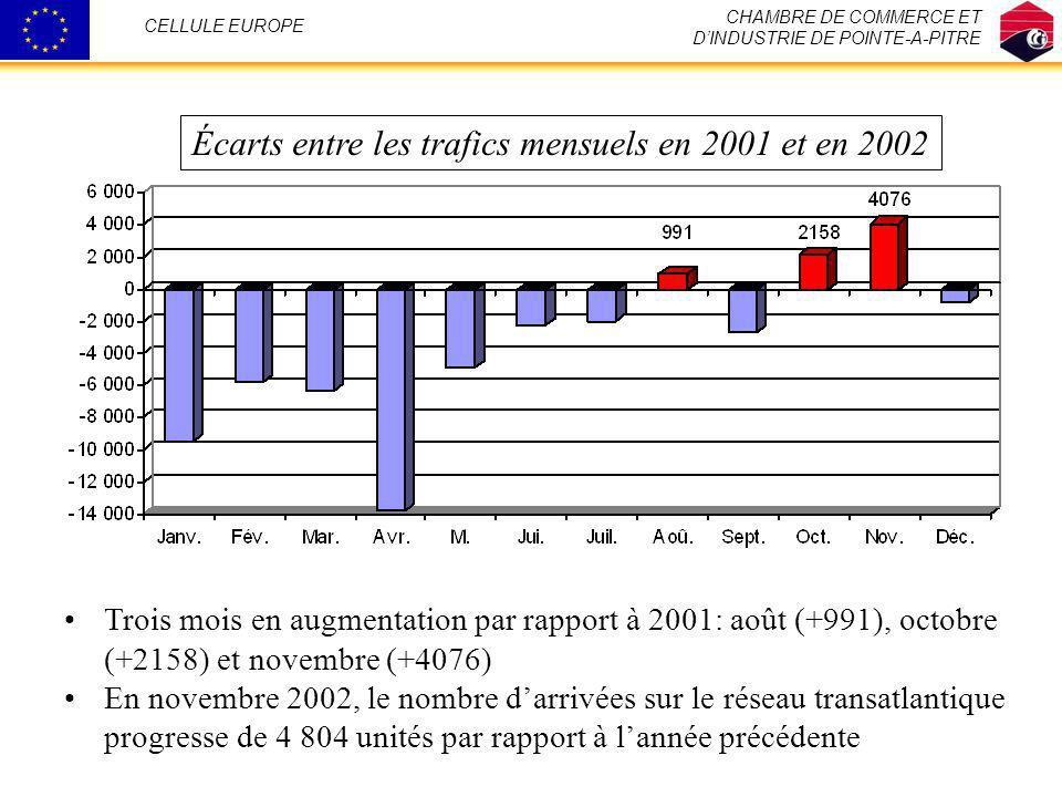 CHAMBRE DE COMMERCE ET DINDUSTRIE DE POINTE-A-PITRE CELLULE EUROPE Écarts entre les trafics mensuels en 2001 et en 2002 Trois mois en augmentation par