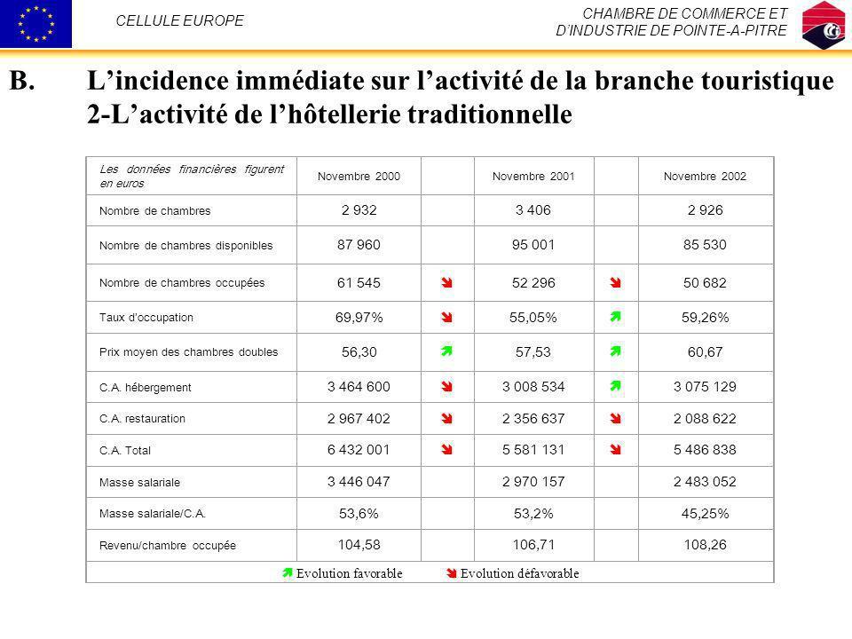 B.Lincidence immédiate sur lactivité de la branche touristique 2-Lactivité de lhôtellerie traditionnelle CHAMBRE DE COMMERCE ET DINDUSTRIE DE POINTE-A