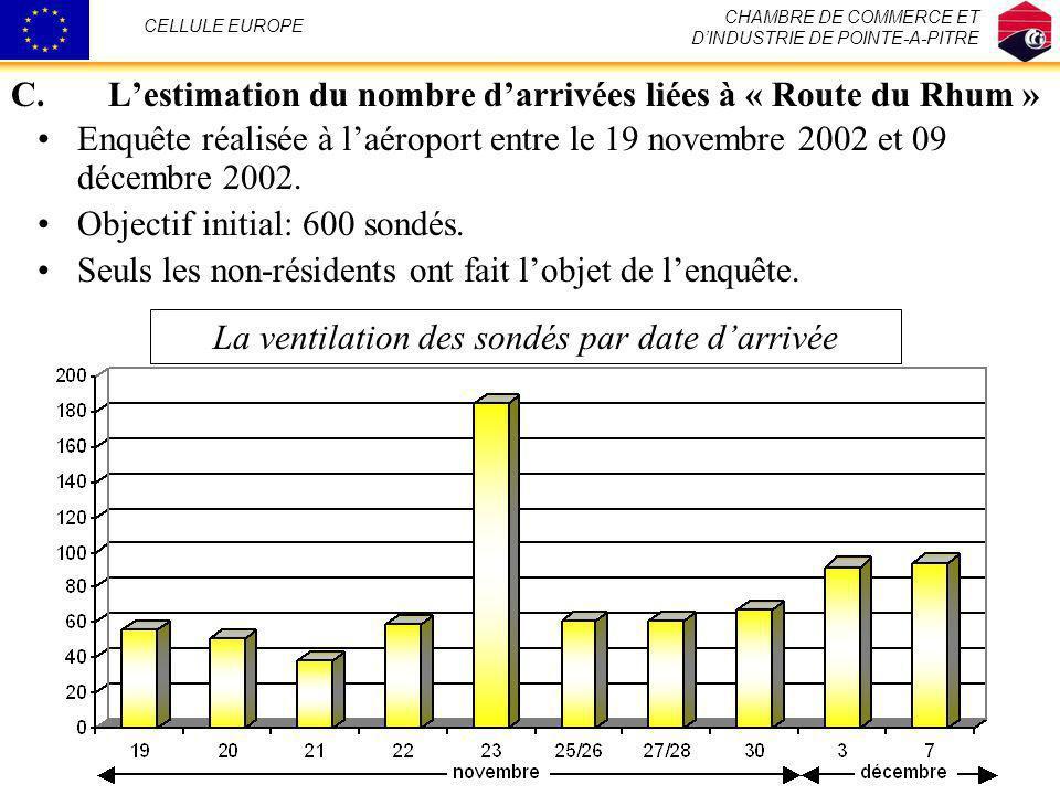 C.Lestimation du nombre darrivées liées à « Route du Rhum » CHAMBRE DE COMMERCE ET DINDUSTRIE DE POINTE-A-PITRE CELLULE EUROPE Enquête réalisée à laér
