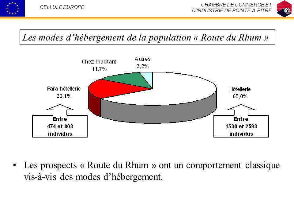 CHAMBRE DE COMMERCE ET DINDUSTRIE DE POINTE-A-PITRE CELLULE EUROPE Les modes dhébergement de la population « Route du Rhum » Les prospects « Route du
