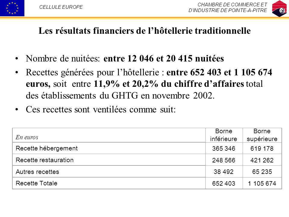 Les résultats financiers de lhôtellerie traditionnelle Nombre de nuitées: entre 12 046 et 20 415 nuitées Recettes générées pour lhôtellerie : entre 65