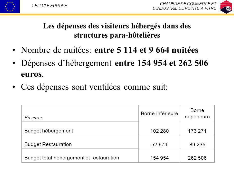 Les dépenses des visiteurs hébergés dans des structures para-hôtelières Nombre de nuitées: entre 5 114 et 9 664 nuitées Dépenses dhébergement entre 15
