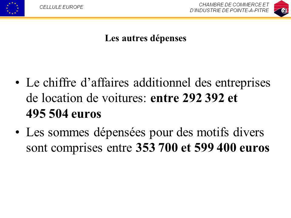 Les autres dépenses Le chiffre daffaires additionnel des entreprises de location de voitures: entre 292 392 et 495 504 euros Les sommes dépensées pour