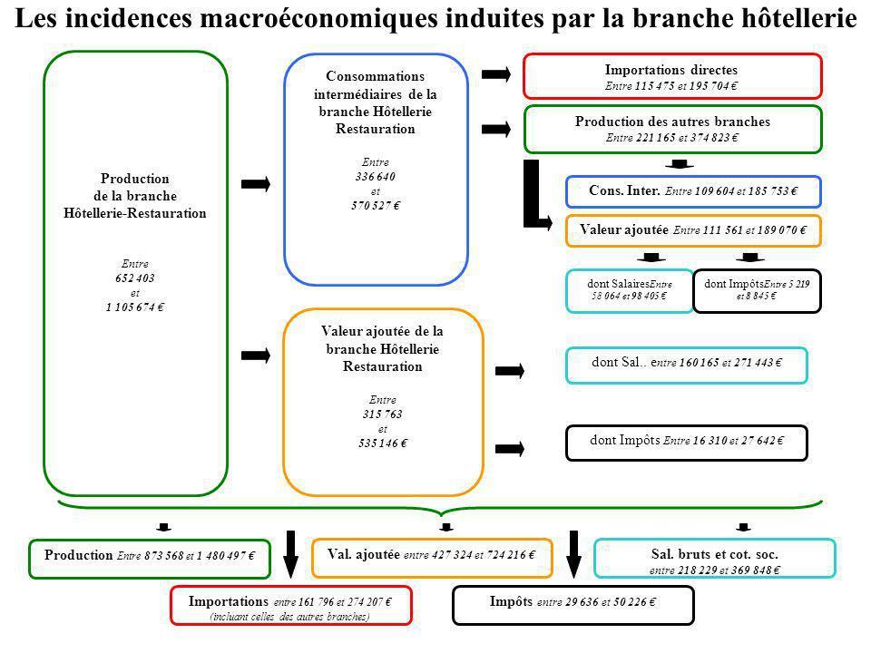 Les incidences macroéconomiques induites par la branche hôtellerie Production de la branche Hôtellerie-Restauration Entre 652 403 et 1 105 674 Consomm