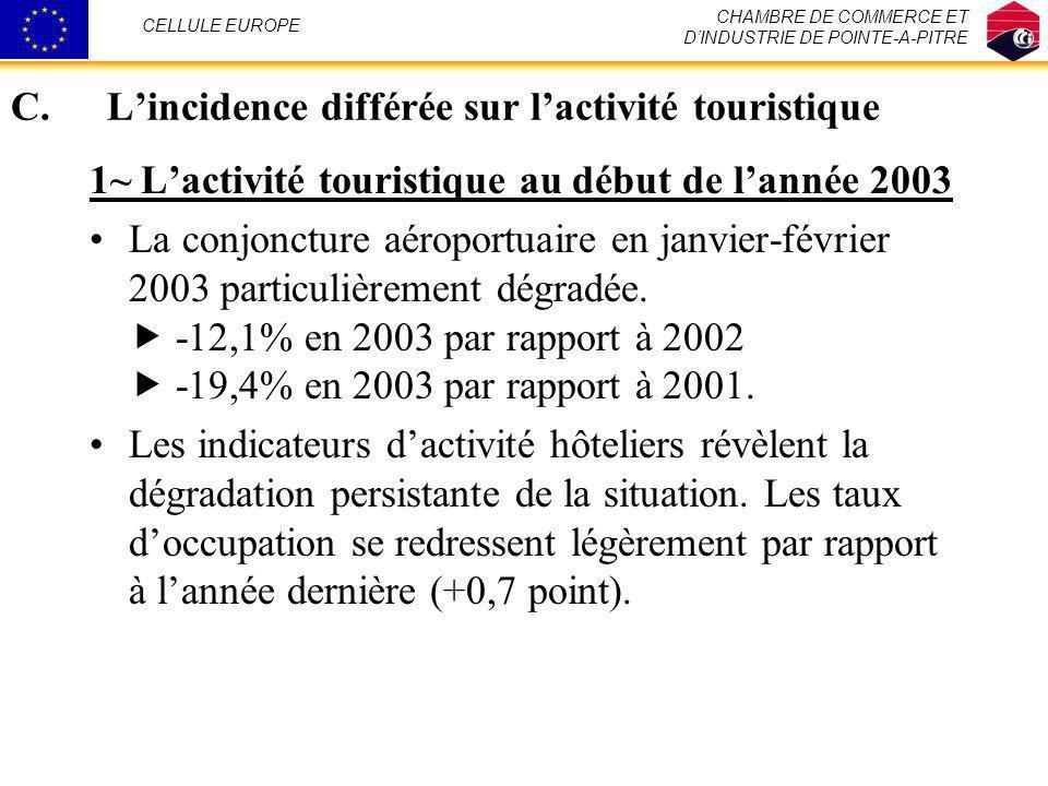 C.Lincidence différée sur lactivité touristique 1~ Lactivité touristique au début de lannée 2003 La conjoncture aéroportuaire en janvier-février 2003