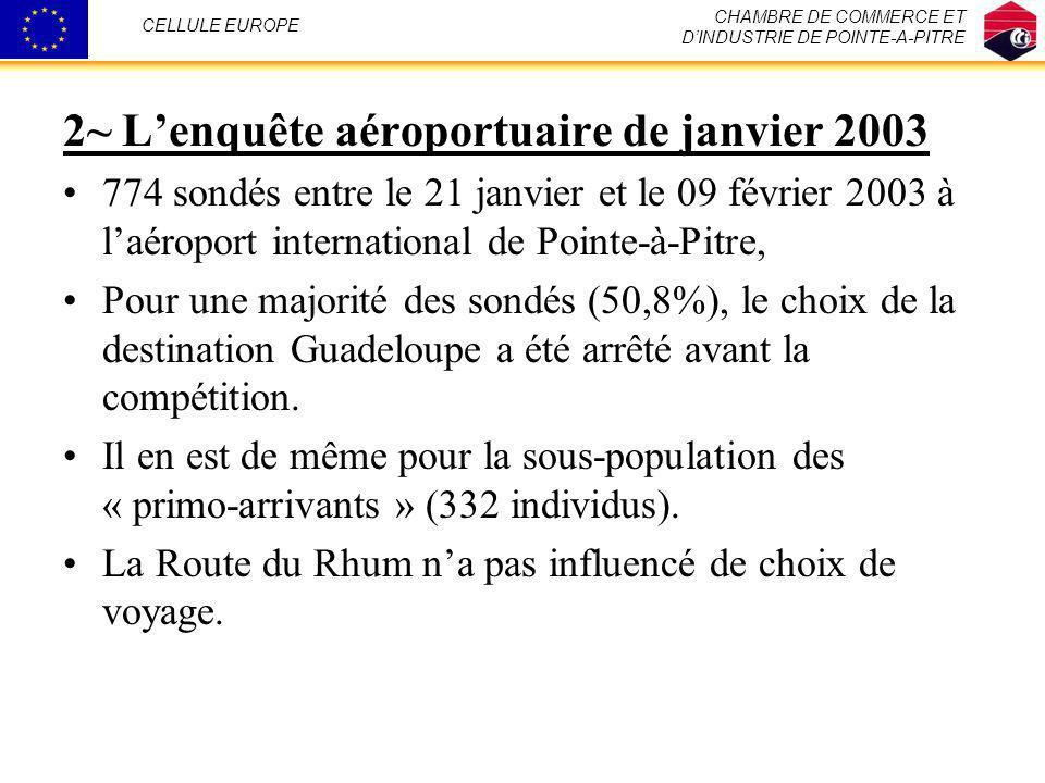 2~ Lenquête aéroportuaire de janvier 2003 774 sondés entre le 21 janvier et le 09 février 2003 à laéroport international de Pointe-à-Pitre, Pour une m