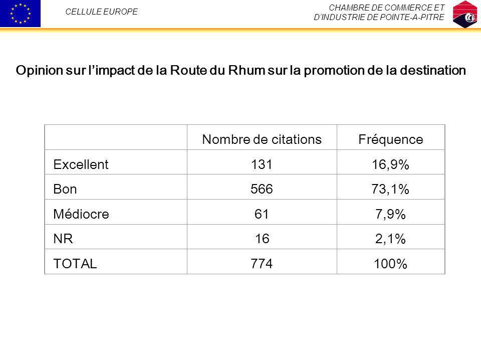 CHAMBRE DE COMMERCE ET DINDUSTRIE DE POINTE-A-PITRE CELLULE EUROPE Nombre de citationsFréquence Excellent13116,9% Bon56673,1% Médiocre617,9% NR162,1%