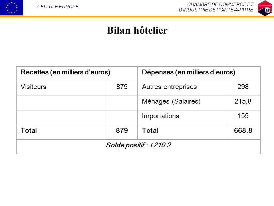 Bilan hôtelier CHAMBRE DE COMMERCE ET DINDUSTRIE DE POINTE-A-PITRE CELLULE EUROPE Recettes (en milliers deuros)Dépenses (en milliers deuros) Visiteurs