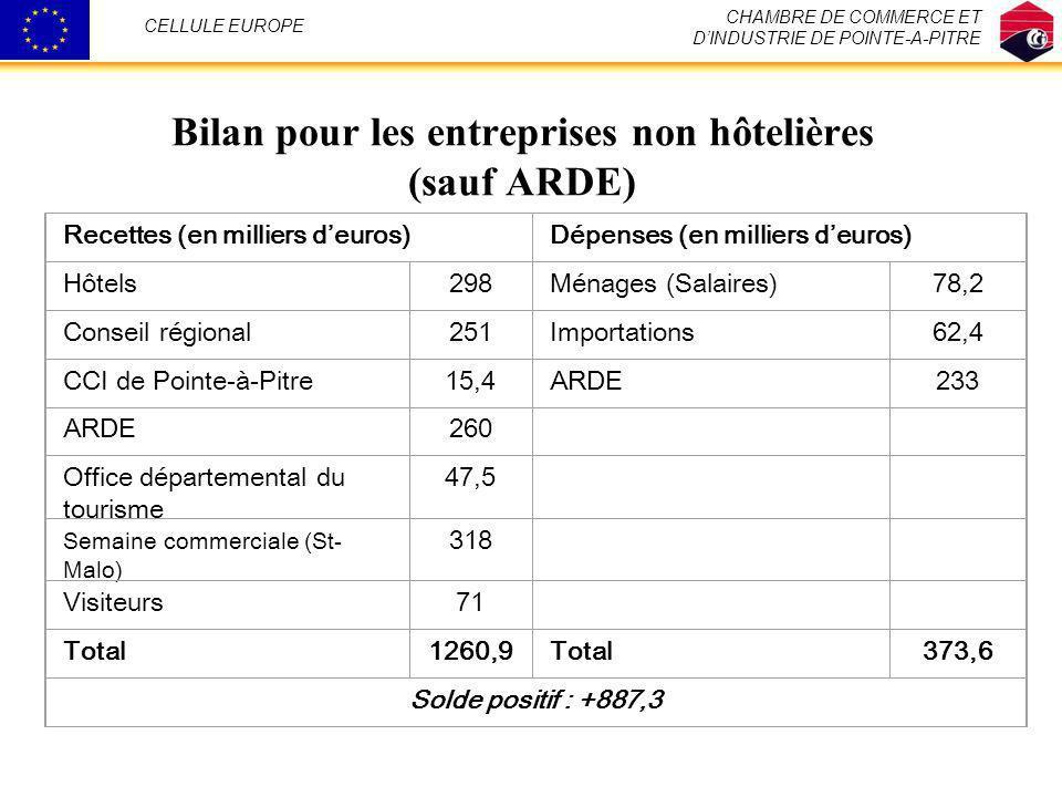 Bilan pour les entreprises non hôtelières (sauf ARDE) CHAMBRE DE COMMERCE ET DINDUSTRIE DE POINTE-A-PITRE CELLULE EUROPE Recettes (en milliers deuros)
