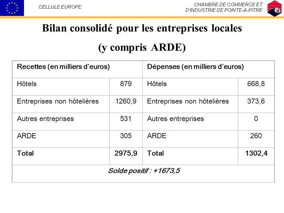 Bilan consolidé pour les entreprises locales (y compris ARDE) CHAMBRE DE COMMERCE ET DINDUSTRIE DE POINTE-A-PITRE CELLULE EUROPE Recettes (en milliers