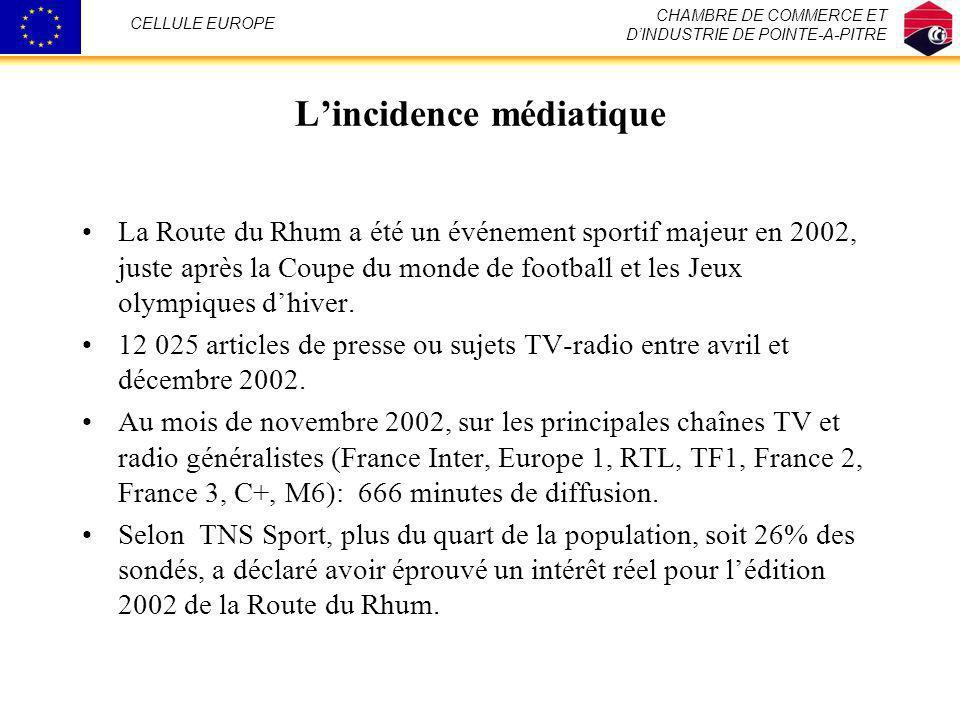 Lincidence médiatique La Route du Rhum a été un événement sportif majeur en 2002, juste après la Coupe du monde de football et les Jeux olympiques dhi