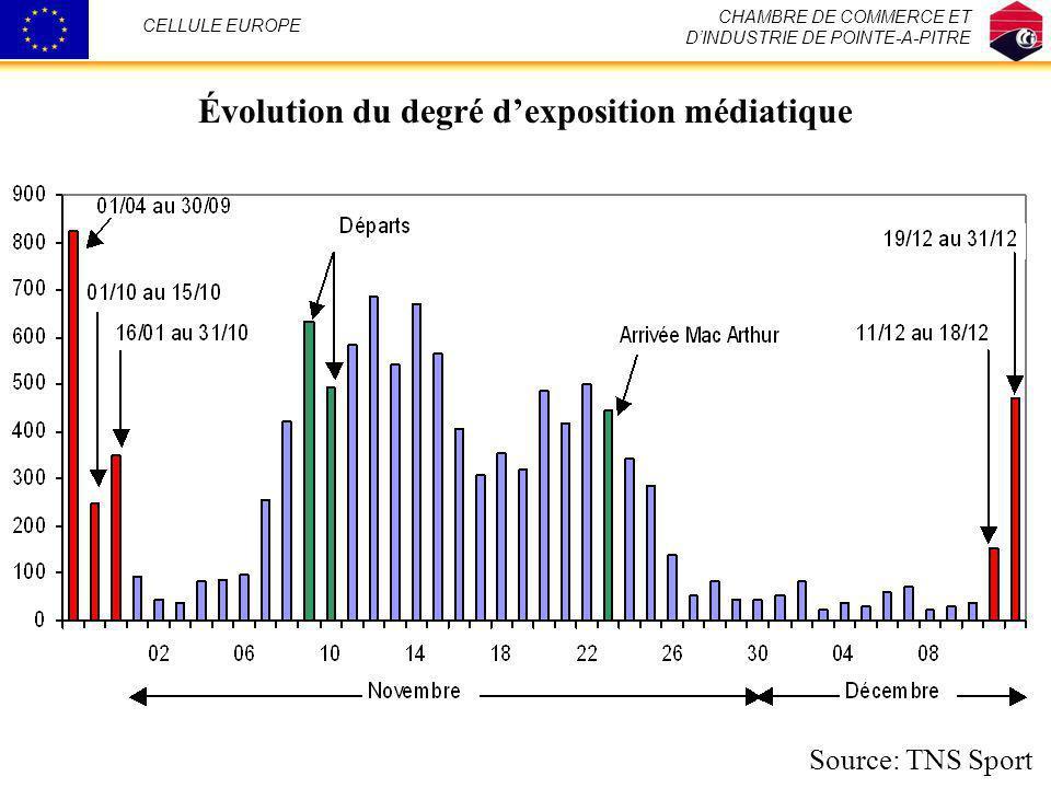 Évolution du degré dexposition médiatique CHAMBRE DE COMMERCE ET DINDUSTRIE DE POINTE-A-PITRE CELLULE EUROPE Source: TNS Sport