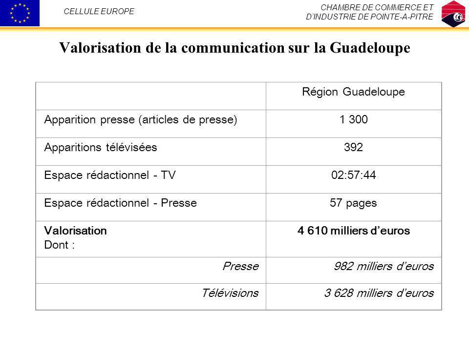 Valorisation de la communication sur la Guadeloupe Région Guadeloupe Apparition presse (articles de presse)1 300 Apparitions télévisées392 Espace réda