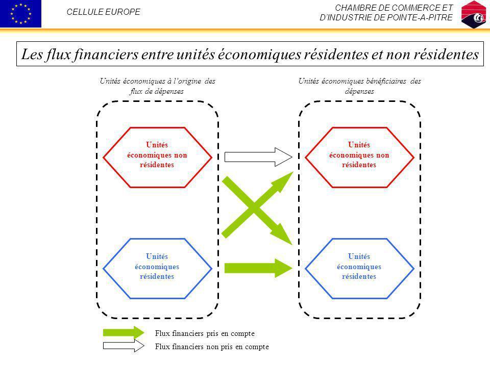 Unités économiques résidentes Unités économiques non résidentes Unités économiques à lorigine des flux de dépenses Unités économiques bénéficiaires de