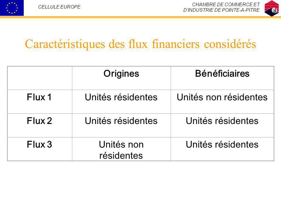 Le circuit des flux de dépenses CHAMBRE DE COMMERCE ET DINDUSTRIE DE POINTE-A-PITRE CELLULE EUROPE