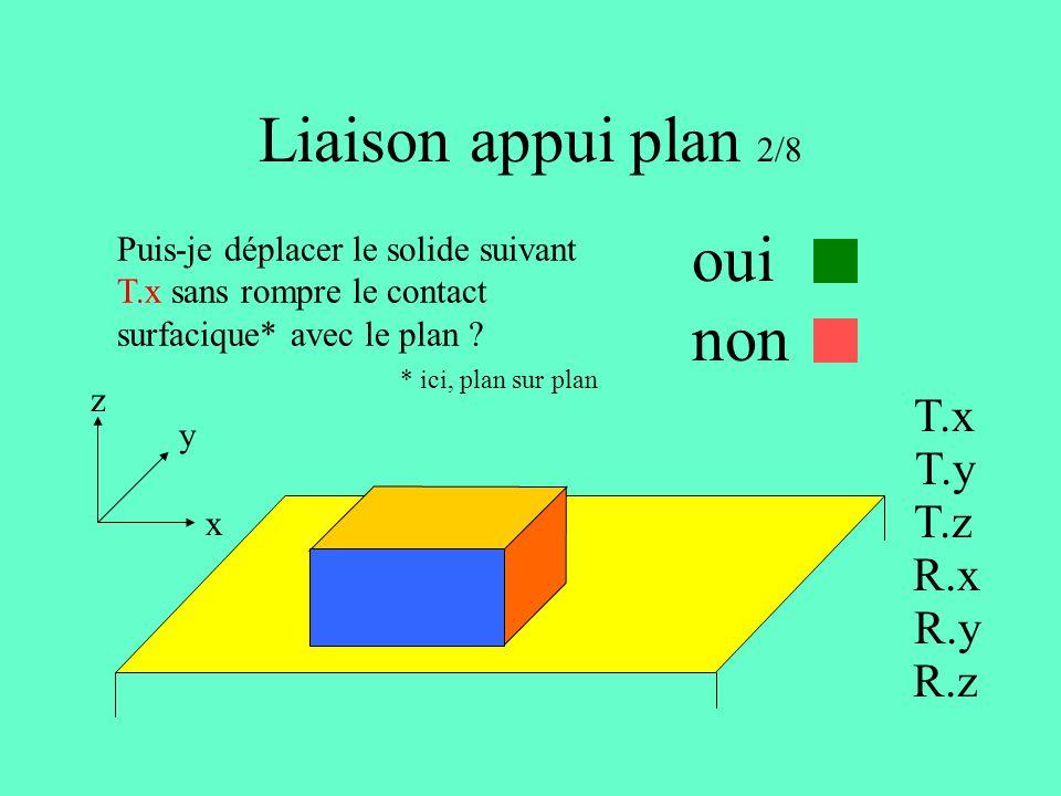 Liaison appui plan 2/8 x y z Puis-je déplacer le solide suivant T.x sans rompre le contact surfacique* avec le plan .
