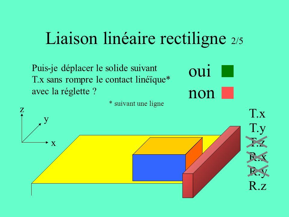 Liaison linéaire rectiligne 2/5 x y z T.x T.y T.z R.x R.y R.z Puis-je déplacer le solide suivant T.x sans rompre le contact linéïque* avec la réglette .
