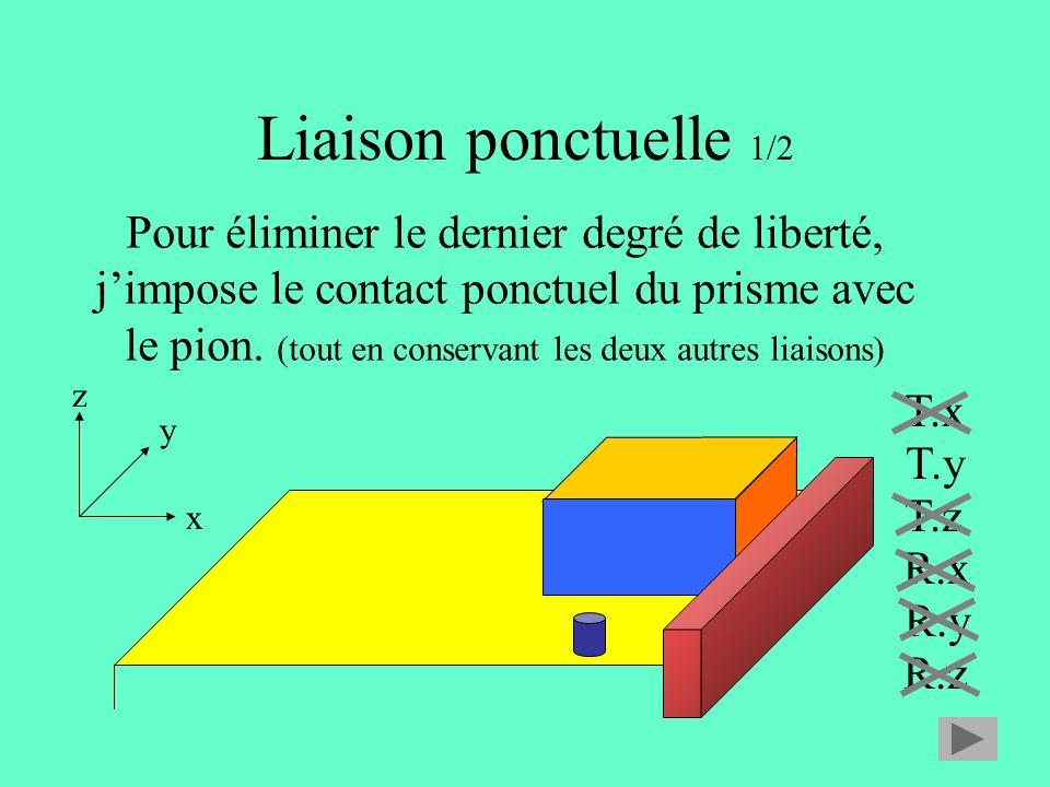 Liaison ponctuelle 1/2 x y z T.x T.y T.z R.x R.y R.z Pour éliminer le dernier degré de liberté, jimpose le contact ponctuel du prisme avec le pion.