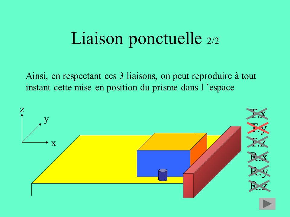 Liaison ponctuelle 2/2 x y z T.x T.y T.z R.x R.y R.z Ainsi, en respectant ces 3 liaisons, on peut reproduire à tout instant cette mise en position du prisme dans l espace