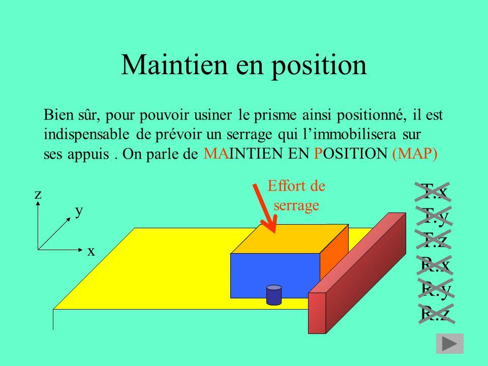 Maintien en position x y z T.x T.y T.z R.x R.y R.z Bien sûr, pour pouvoir usiner le prisme ainsi positionné, il est indispensable de prévoir un serrage qui limmobilisera sur ses appuis.